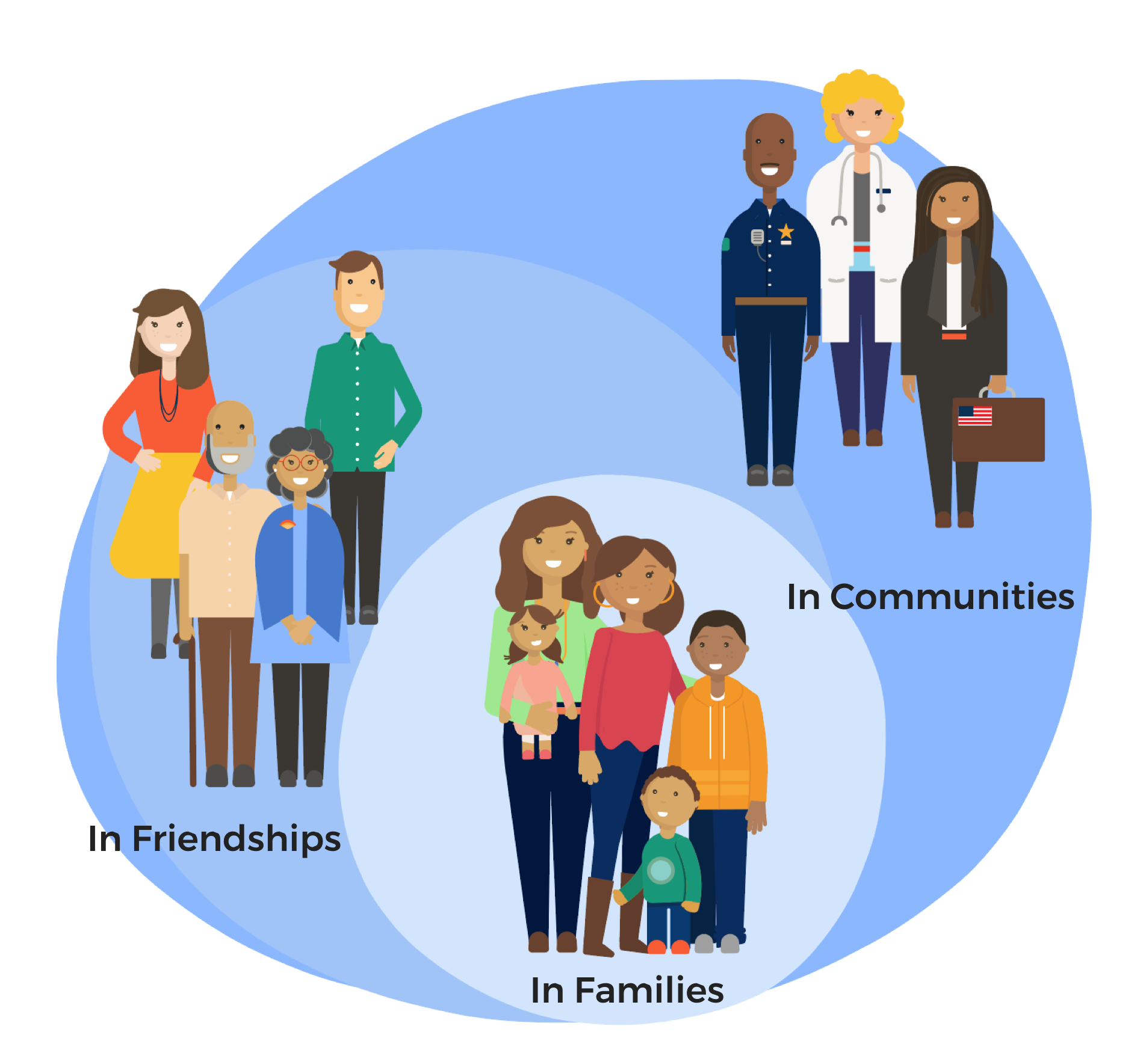Three circles showing a family, friends, and members of the community